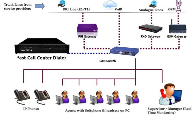 Predictive auto-dialer system