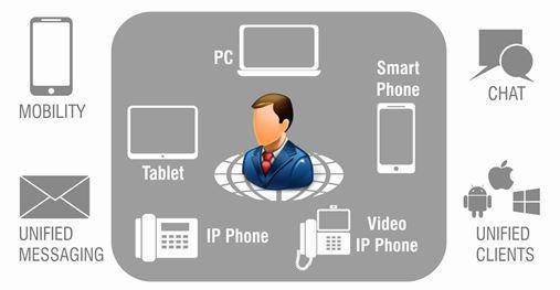 Matrix Unified Communications Solution