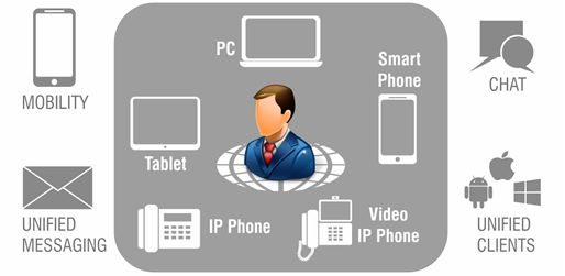 Enterprise Unified Communications Solution