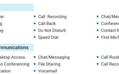 Unified Communications Mobile Clients