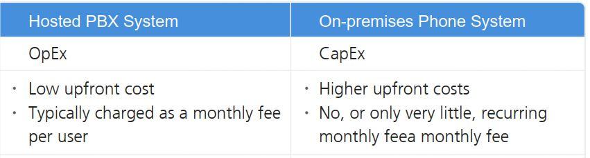 The On-Premise PBX versus Cloud PBX