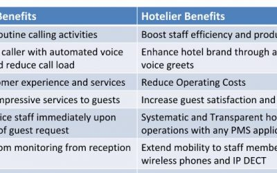Hospitality PBX Telephone System