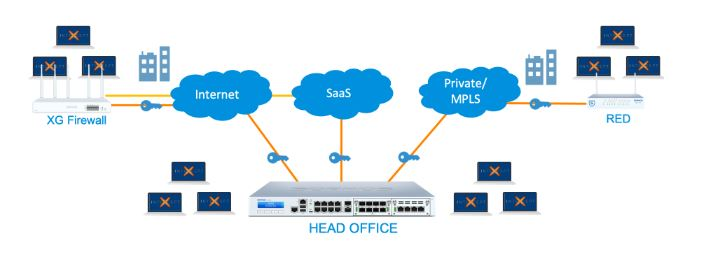 Software-defined Wide Area Networking solution