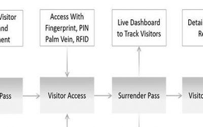 Matrix Visitor Management System