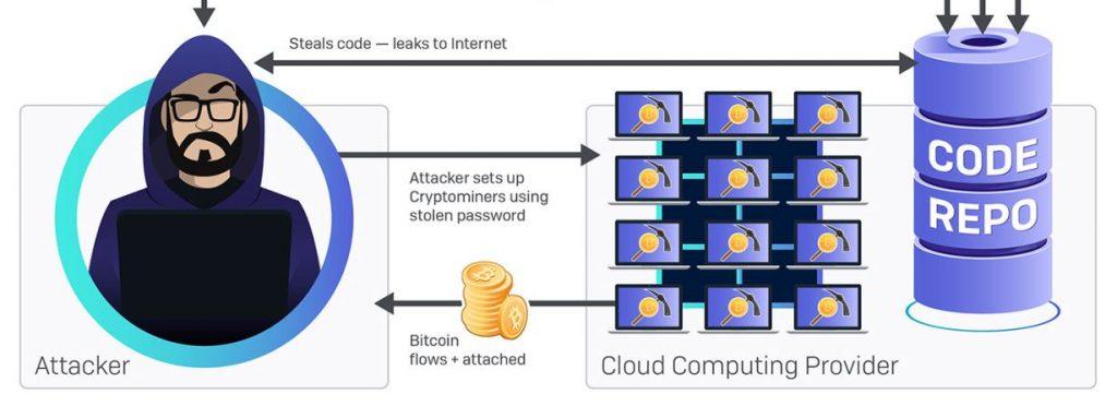 IT Security Focus areas 2020