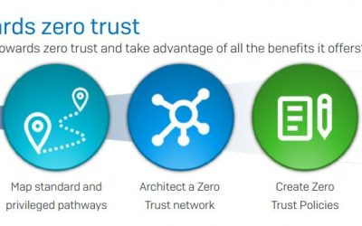 The Zero Trust Cybersecurity Principle