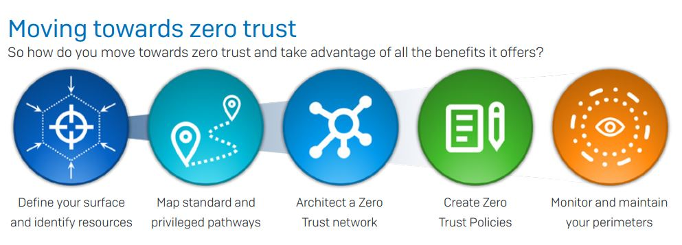 zero trust cybersecurity principle