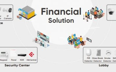 Integrated Security System for financial institutions